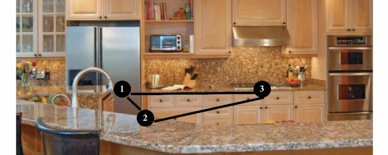 What is the kitchen triangle?