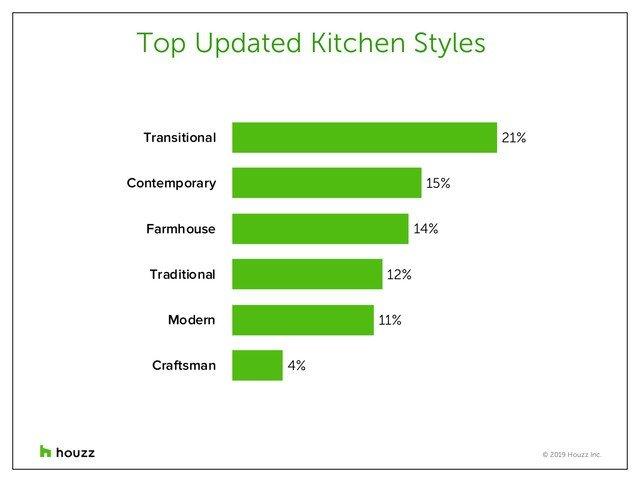 Houzz, updated kitchen styles